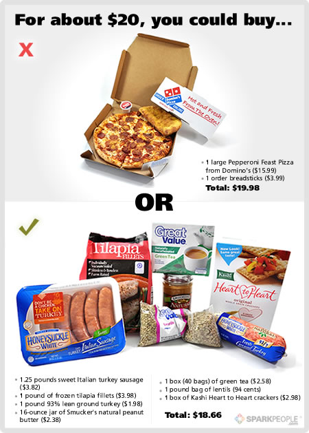 Do You Think Healthy Or Unhealthy Food Is More Expensive