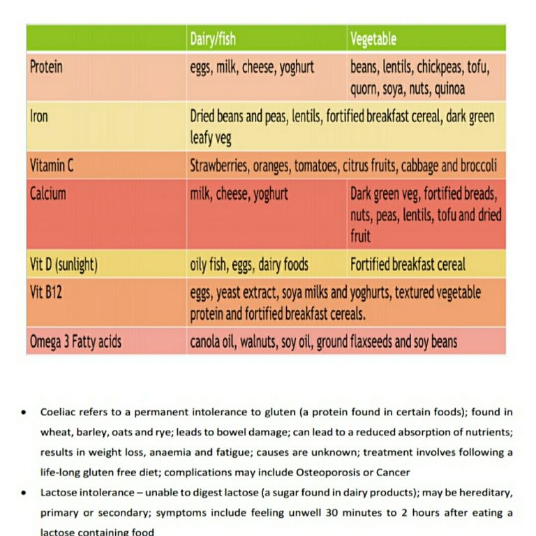 Chart of food options for protein iron vit c calcium vit d chart of food options for protein iron vit c calcium vit d vit b12 and omega 3 fatty acids workwithnaturefo